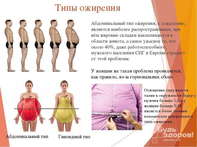 Ожирение является одной из распространенных причин повышенного сахара в крови