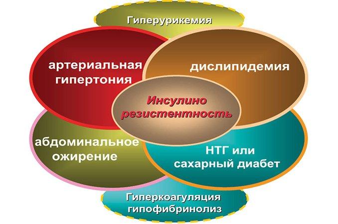 Метаболический синдром лечение препараты - Лечение диабета